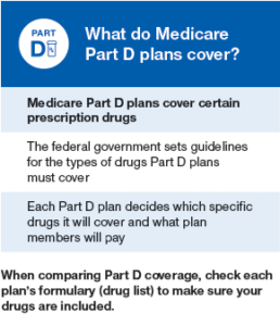 what-does-medicare-part-D-cover