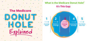 Medicare-Donut-Hole-Explanation